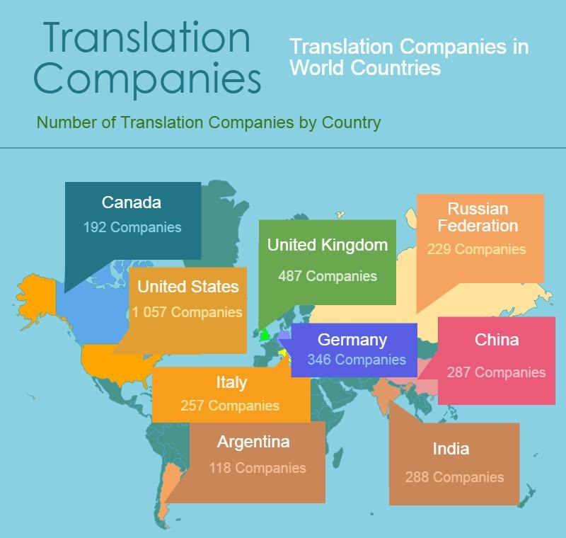 Translation Companies in the world